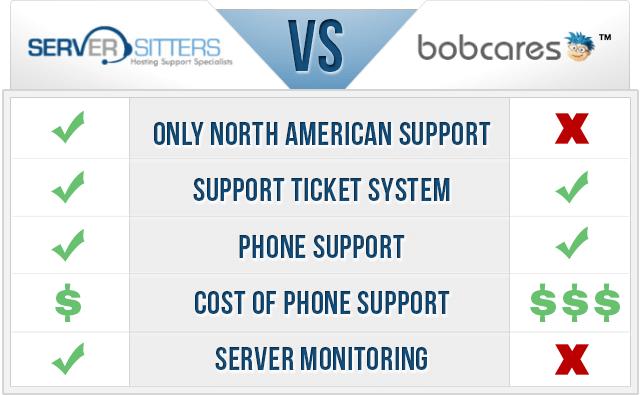 Bobcares vs Server Sitters