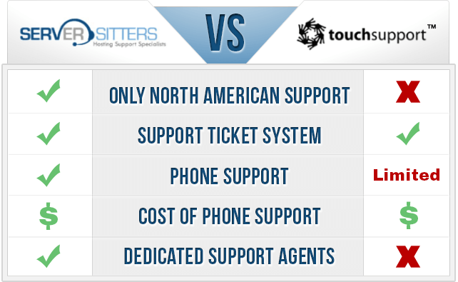 Touchsupport vs Server Sitters